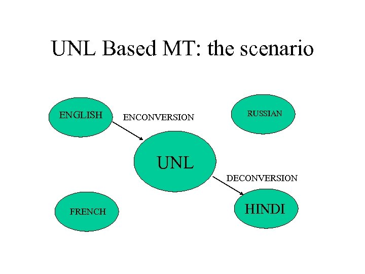 UNL Based MT: the scenario ENGLISH ENCONVERSION RUSSIAN UNL DECONVERSION FRENCH HINDI