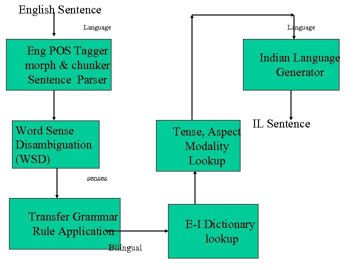 English Sentence Target Language Independent Target Language Dependent Eng POS Tagger morph & chunker