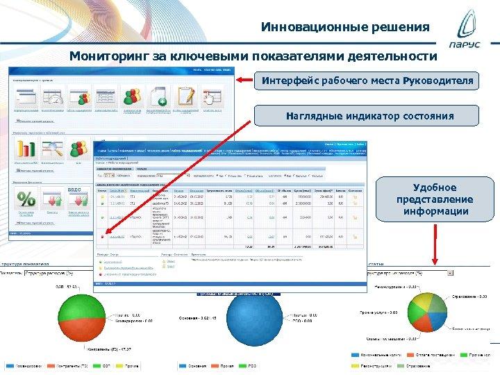 Инновационные решения Мониторинг за ключевыми показателями деятельности Интерфейс рабочего места Руководителя Наглядные индикатор состояния