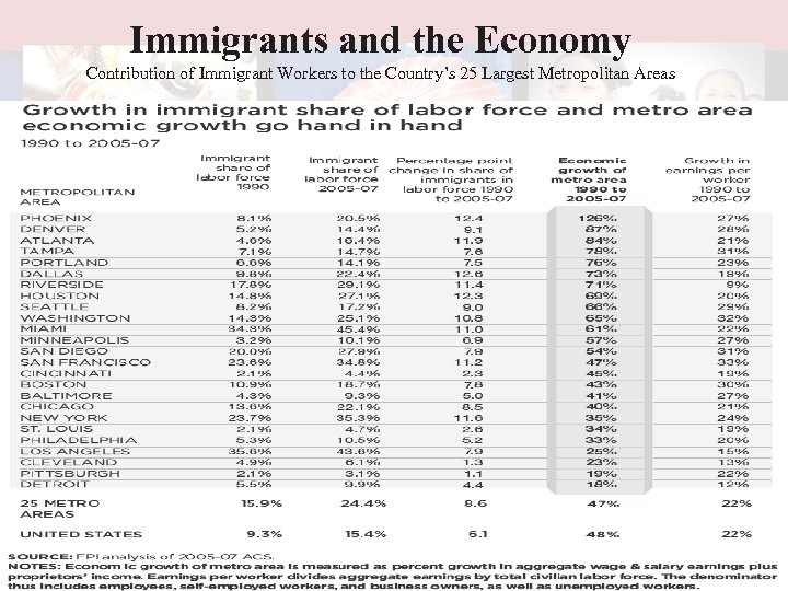 Immigrants and the Economy Contribution of Immigrant Workers to the Country's 25 Largest Metropolitan