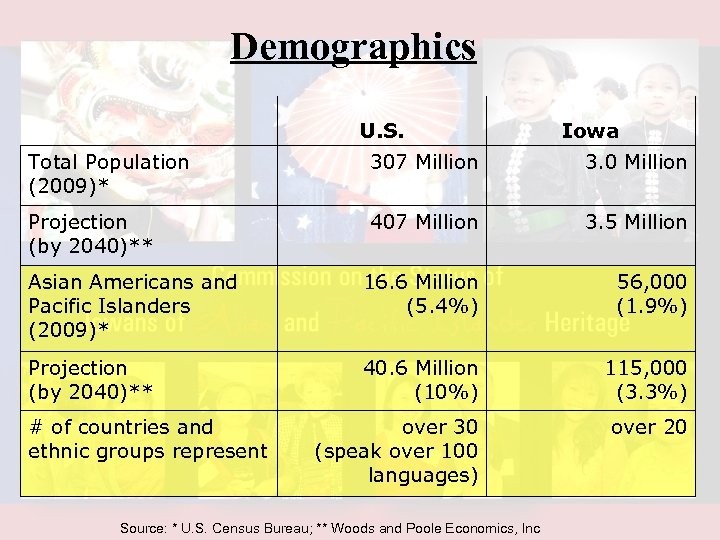 Demographics U. S. Iowa Total Population (2009)* 307 Million 3. 0 Million Projection (by