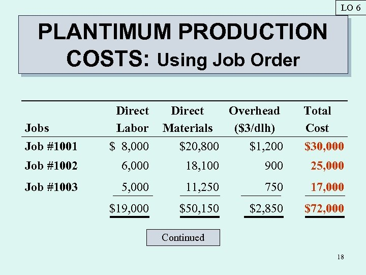 LO 6 PLANTIMUM PRODUCTION COSTS: Using Job Order Jobs Job #1001 Direct Labor $