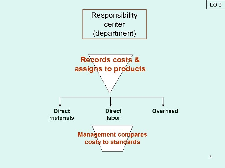 LO 2 Responsibility center (department) Records costs & assigns to products Direct materials Direct
