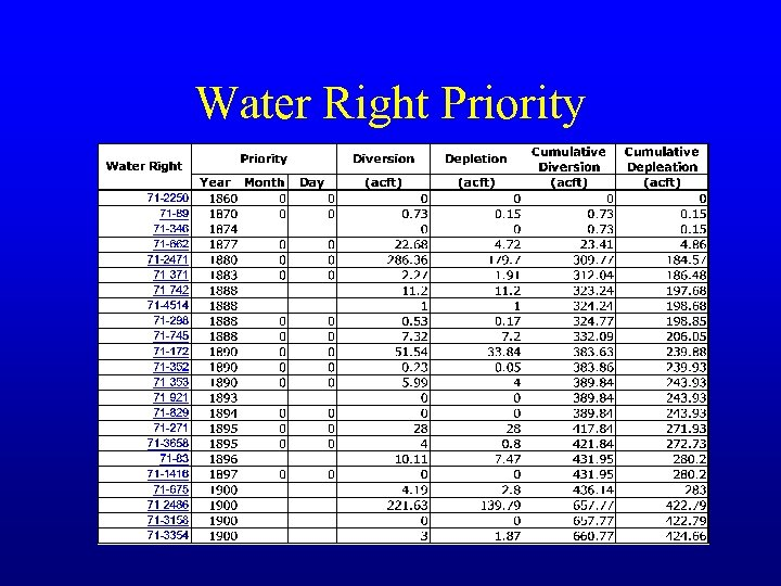 Water Right Priority