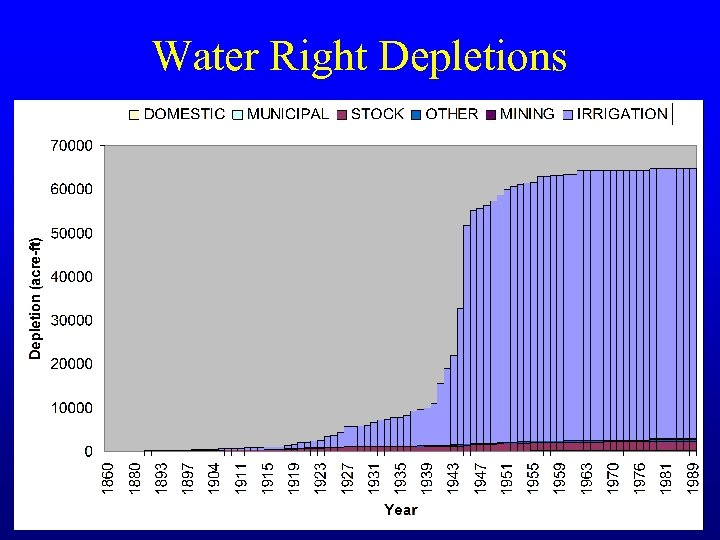 Water Right Depletions