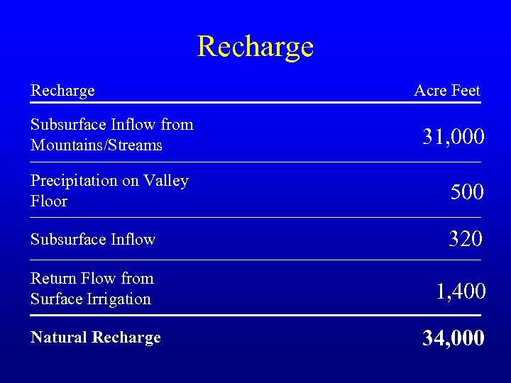 Recharge Acre Feet Subsurface Inflow from Mountains/Streams 31, 000 Precipitation on Valley Floor 500
