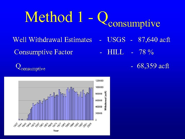 Method 1 - Qconsumptive Well Withdrawal Estimates - USGS - 87, 640 acft Consumptive