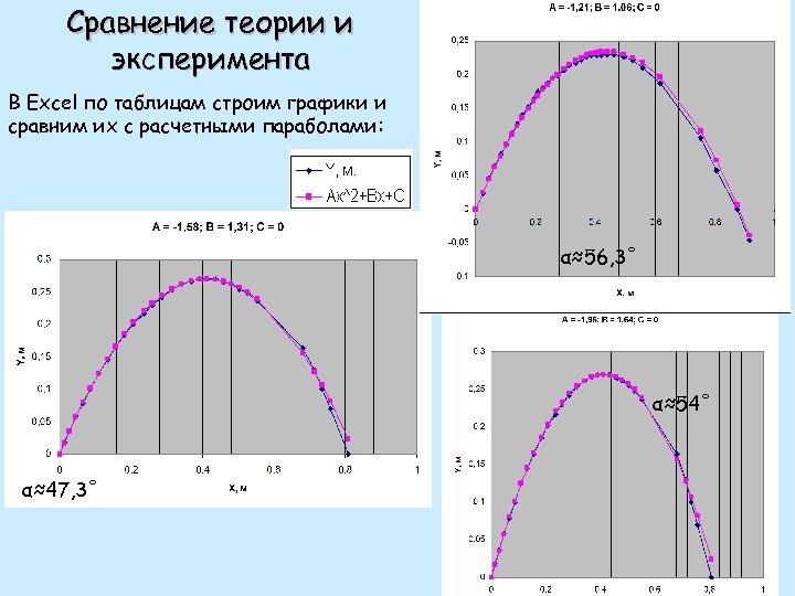 Сравнение теории и эксперимента В Excel по таблицам строим графики и сравним их с