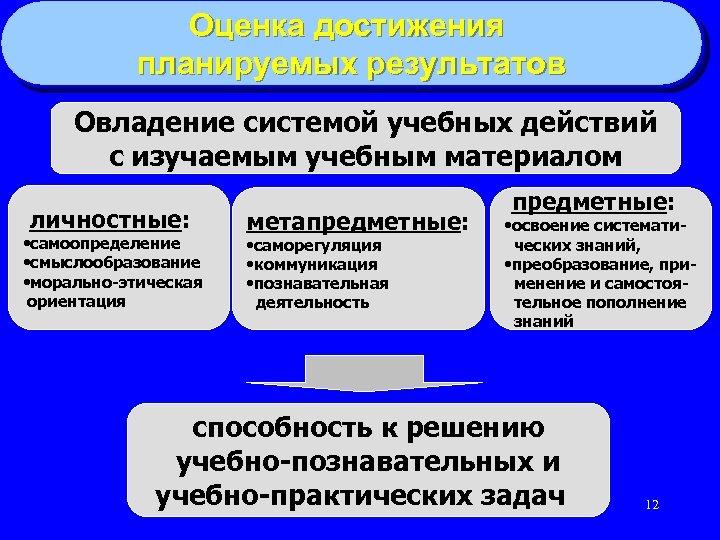 Оценка достижения планируемых результатов Овладение системой учебных действий с изучаемым учебным материалом личностные: •