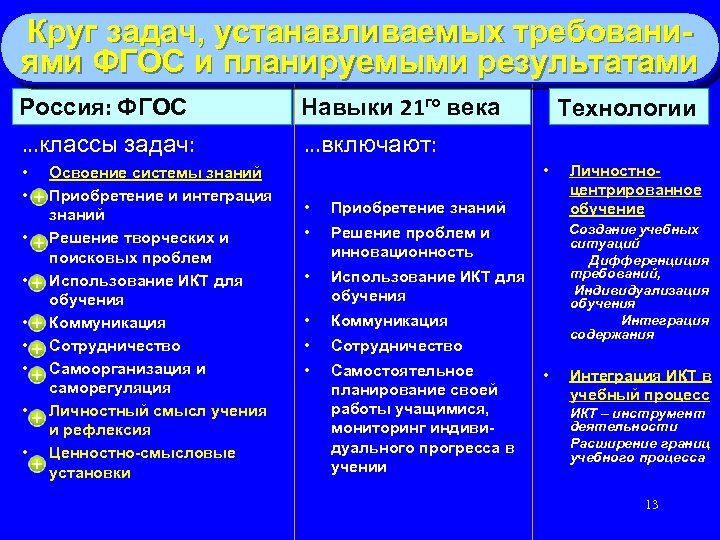 Круг задач, устанавливаемых требованиями ФГОС и планируемыми результатами Россия: ФГОС Навыки 21 го века