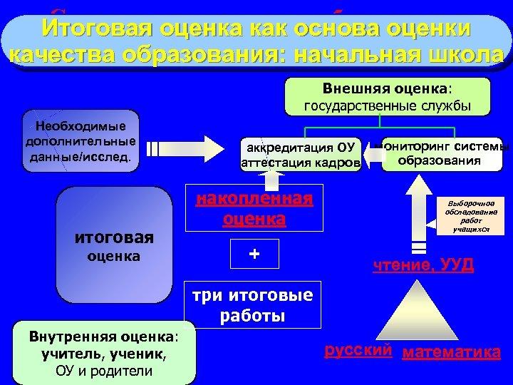 Система оценки качества образования в Итоговая оценка как основа оценки начальной школе в соответствии