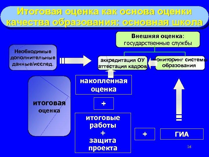 Итоговая оценка как основа оценки качества образования: основная школа Внешняя оценка: государственные службы Необходимые