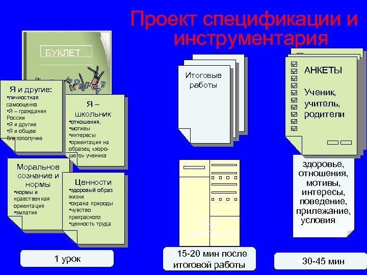 БУКЛЕТ Итоговые работы Я и другие: • личностная самооценка • Я – гражданин России
