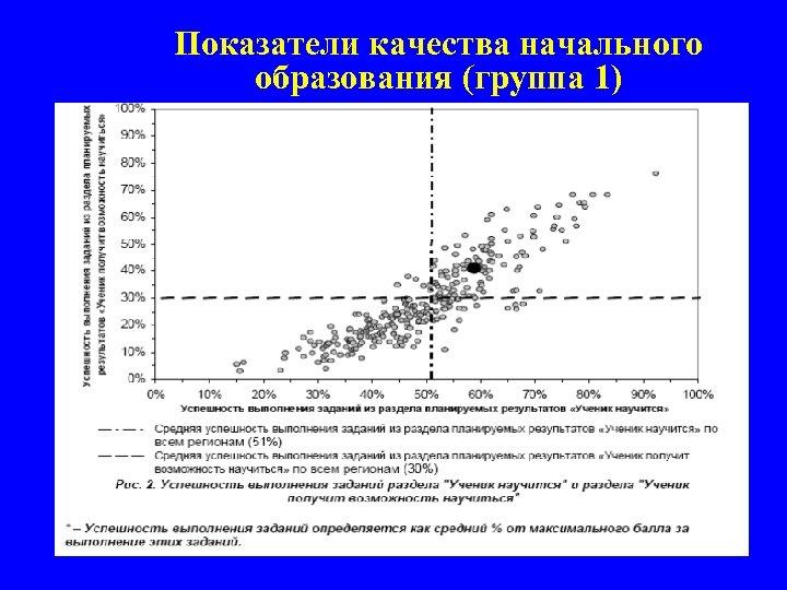 Показатели качества начального образования (группа 1) 26