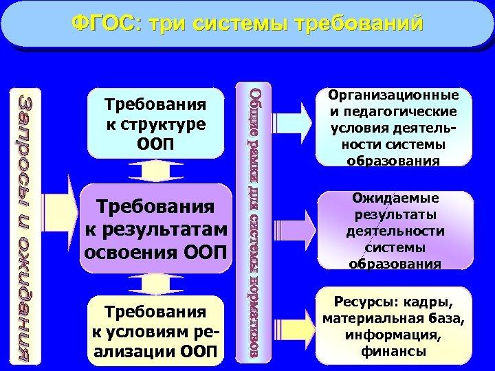 ФГОС: три системы требований Требования к структуре ООП Организационные и педагогические условия деятельности системы