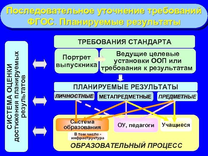 Последовательное уточнение требований ФГОС. Планируемые результаты СИСТЕМА ОЦЕНКИ достижения планируемых результатов ТРЕБОВАНИЯ СТАНДАРТА Ведущие