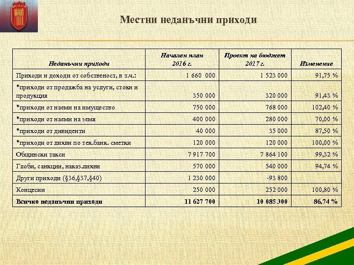 Местни неданъчни приходи Неданъчни приходи Проект на бюджет 2017 г. Изменение 1 660 000