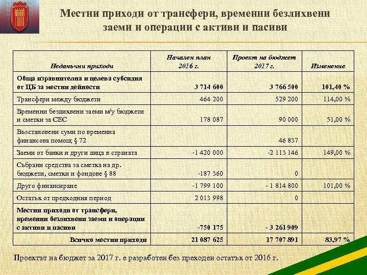 Местни приходи от трансфери, временни безлихвени заеми и операции с активи и пасиви Неданъчни