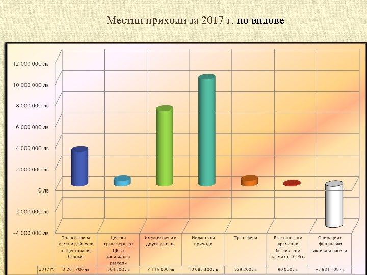 Mестни приходи за 2017 г. по видове 12