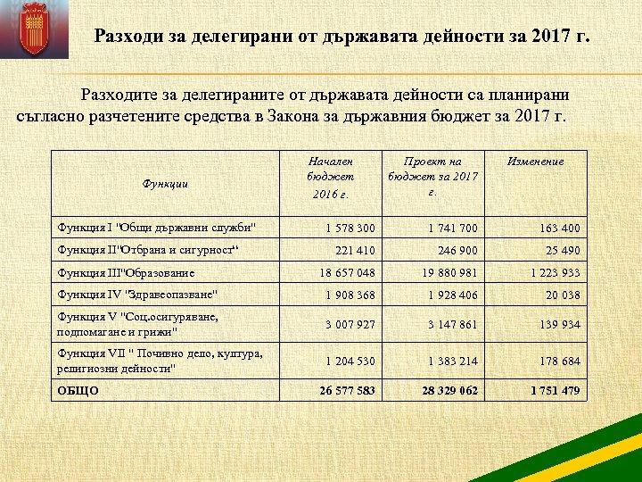 Разходи за делегирани от държавата дейности за 2017 г. Разходите за делегираните от държавата