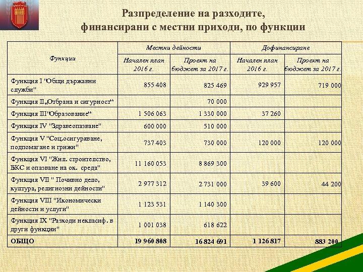 Разпределение на разходите, финансирани с местни приходи, по функции Местни дейности Функция І