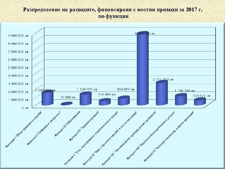Разпределение на разходите, финансирани с местни приходи за 2017 г. по функции 16