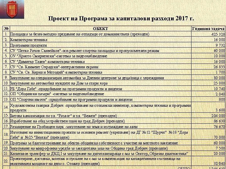 Проект на Програма за капиталови разходи 2017 г. № ОБЕКТ Годишна задача 1. Площадка