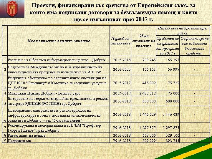 Проекти, финансирани със средства от Европейския съюз, за които има подписани договори за безвъзмездна
