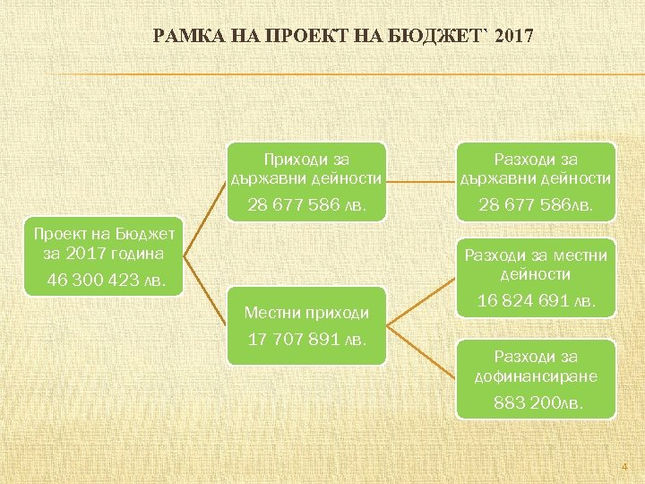 РАМКА НА ПРОЕКТ НА БЮДЖЕТ` 2017 Приходи за държавни дейности Разходи за държавни дейности