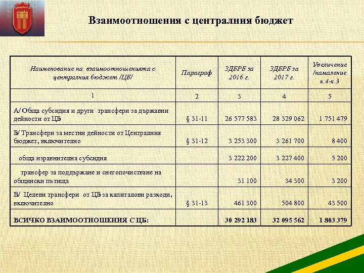 Взаимоотношения с централния бюджет Параграф ЗДБРБ за 2016 г. ЗДБРБ за 2017 г. Увеличение