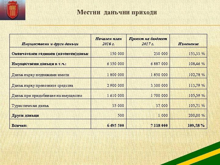 Местни данъчни приходи Имуществени и други данъци Проект на бюджет 2017 г. Изменение 150