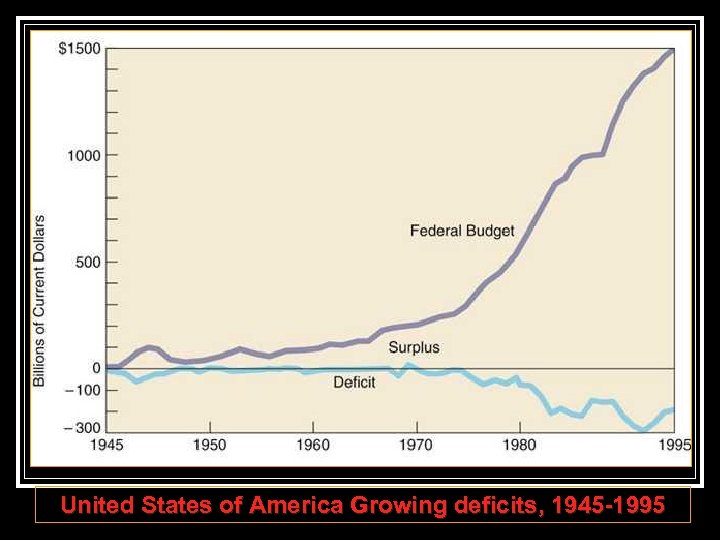 United States of America Growing deficits, 1945 -1995