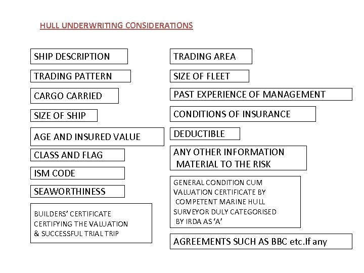 HULL UNDERWRITING CONSIDERATIONS SHIP DESCRIPTION TRADING AREA TRADING PATTERN SIZE OF FLEET CARGO CARRIED