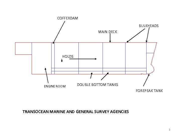 COFFERDAM BULKHEADS MAIN DECK HOLDS ENGINE ROOM DOUBLE BOTTOM TANKS FOREPEAK TANK TRANSOCEAN MARINE