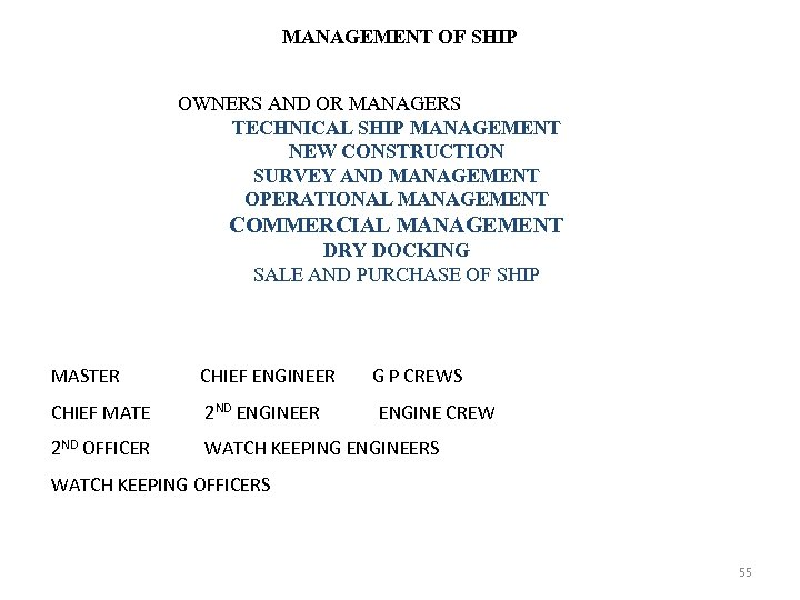MANAGEMENT OF SHIP OWNERS AND OR MANAGERS TECHNICAL SHIP MANAGEMENT NEW CONSTRUCTION SURVEY AND