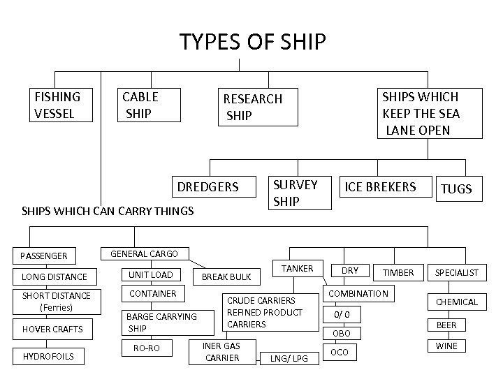 TYPES OF SHIP FISHING VESSEL CABLE SHIP DREDGERS SHIPS WHICH CAN CARRY THINGS PASSENGER