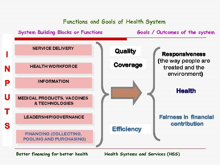 Functions and Goals of Health System Building Blocks or Functions I SERVICE DELIVERY N