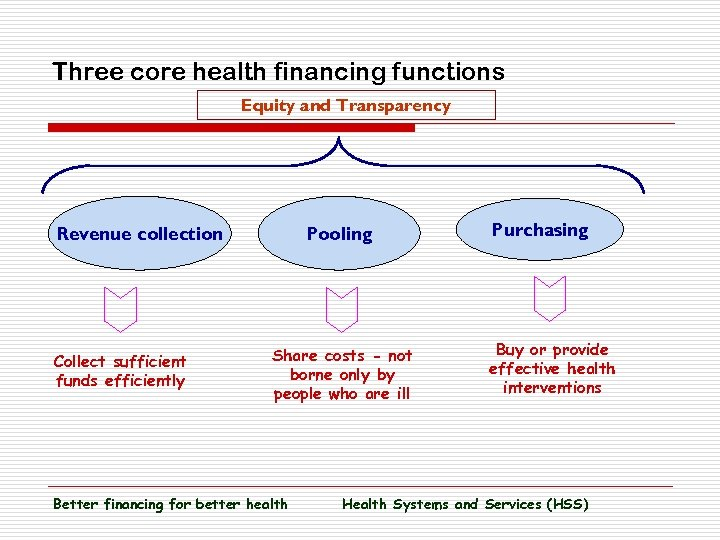 Three core health financing functions Equity and Transparency Revenue collection Collect sufficient funds efficiently