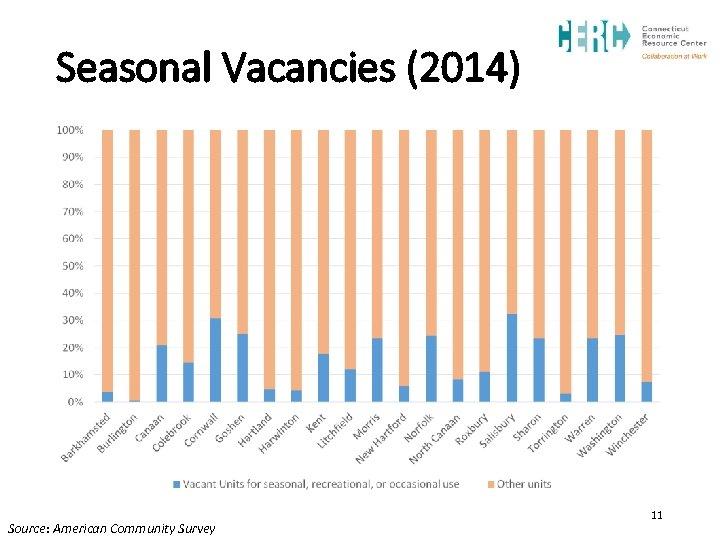 Seasonal Vacancies (2014) Source: American Community Survey 11