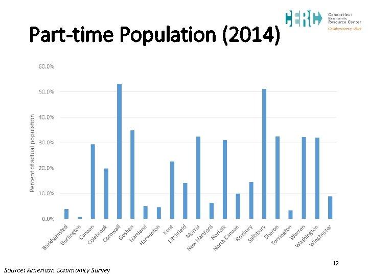 Part-time Population (2014) Source: American Community Survey 12
