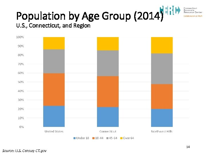 Population by Age Group (2014) U. S. , Connecticut, and Region Source: U. S.