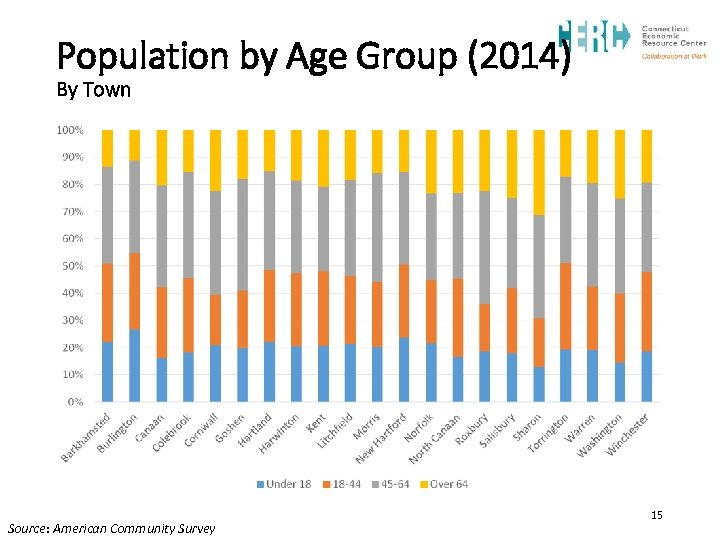 Population by Age Group (2014) By Town Source: American Community Survey 15