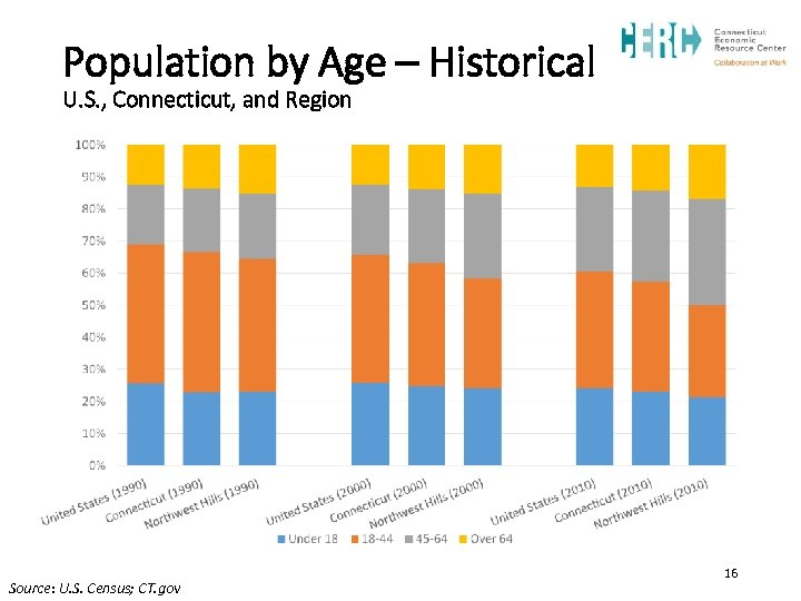 Population by Age – Historical U. S. , Connecticut, and Region Source: U. S.