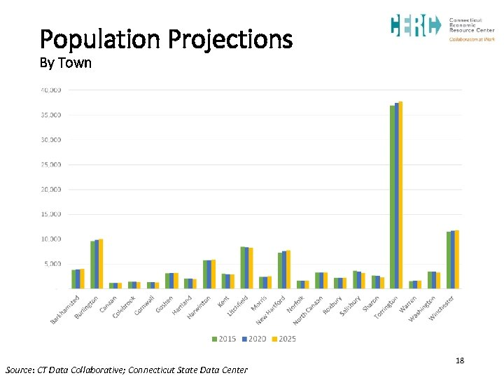 Population Projections By Town Source: CT Data Collaborative; Connecticut State Data Center 18