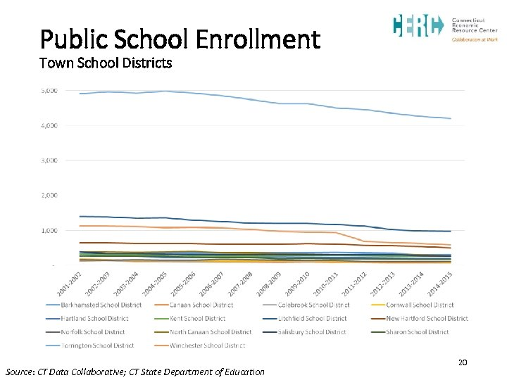 Public School Enrollment Town School Districts Source: CT Data Collaborative; CT State Department of
