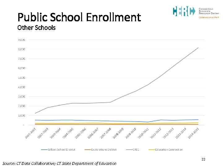 Public School Enrollment Other Schools Source: CT Data Collaborative; CT State Department of Education