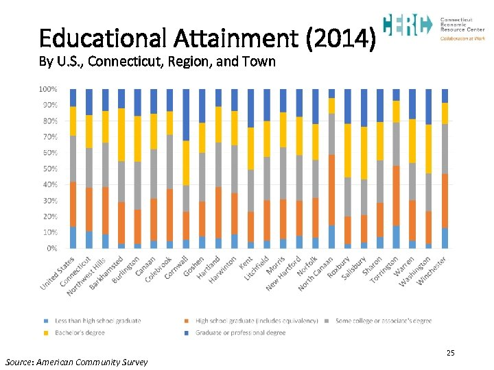 Educational Attainment (2014) By U. S. , Connecticut, Region, and Town Source: American Community