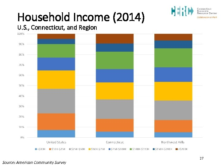 Household Income (2014) U. S. , Connecticut, and Region Source: American Community Survey 27