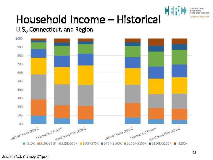 Household Income – Historical U. S. , Connecticut, and Region Source: U. S. Census;