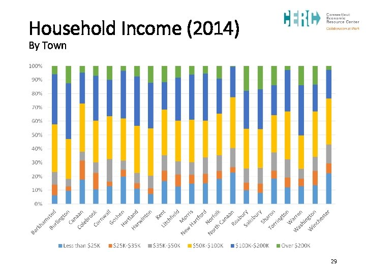 Household Income (2014) By Town 29